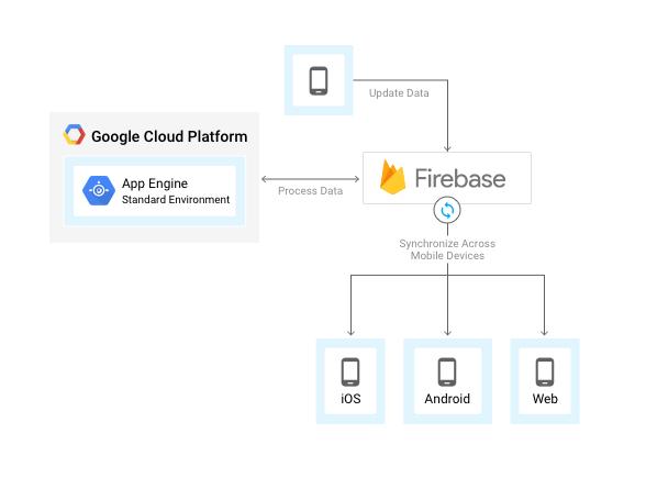 scaleyourapp.com Firebase Architecture
