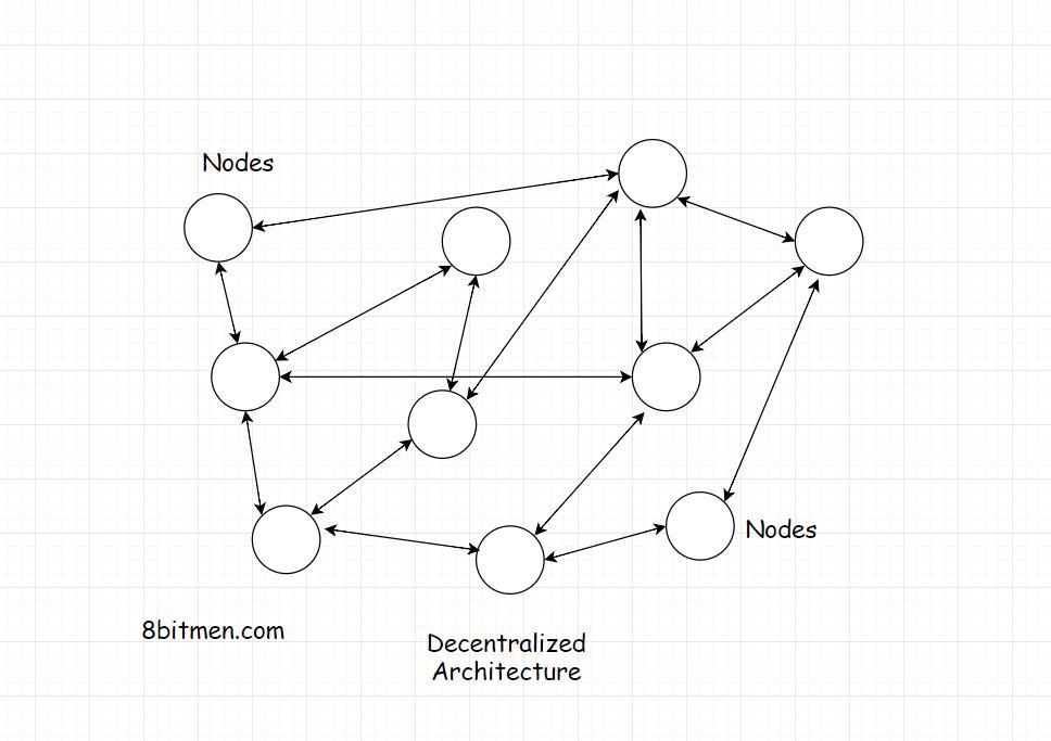 scaleyourapp.com decentralized architecture
