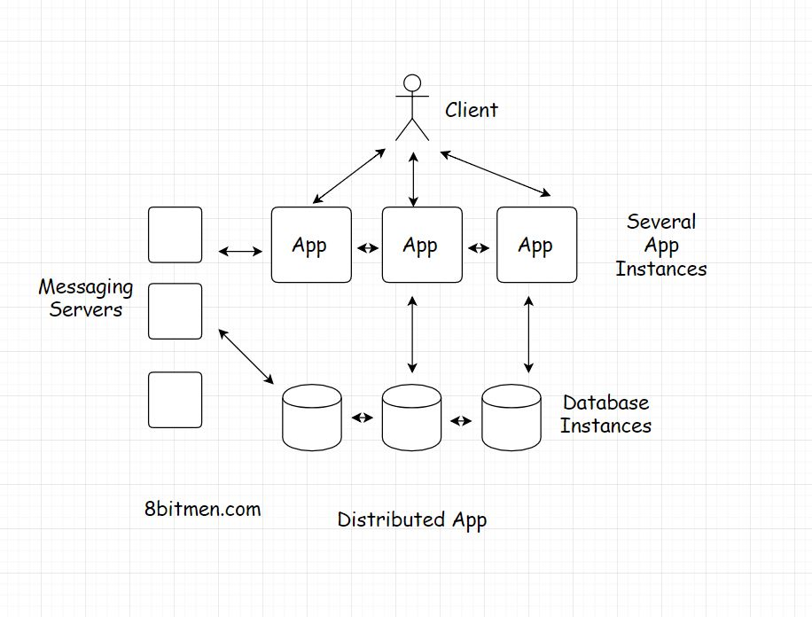 scaleyourapp.com distributed architecture