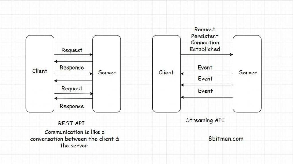 Rest API Vs Streamingn API Persistent connection