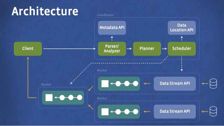 scaleyourapp.com PrestoDB Architecture