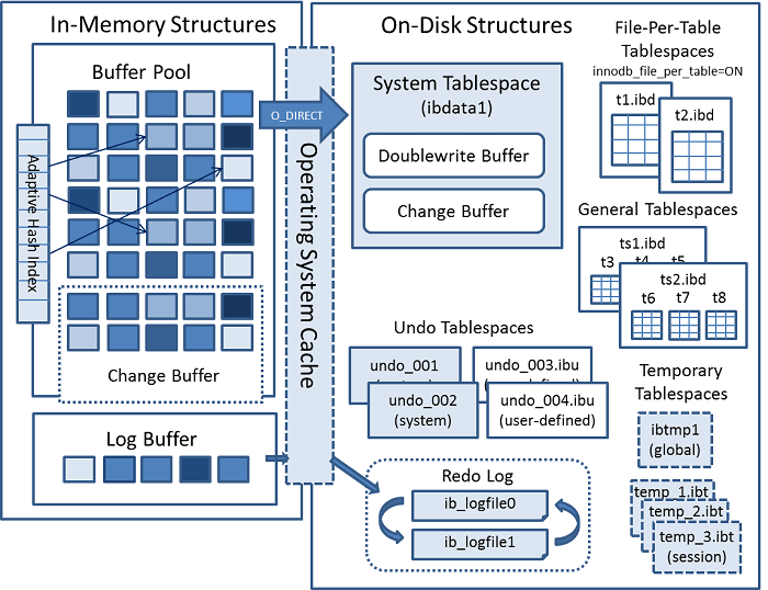 scaleyourapp.com InnoDB Architecture