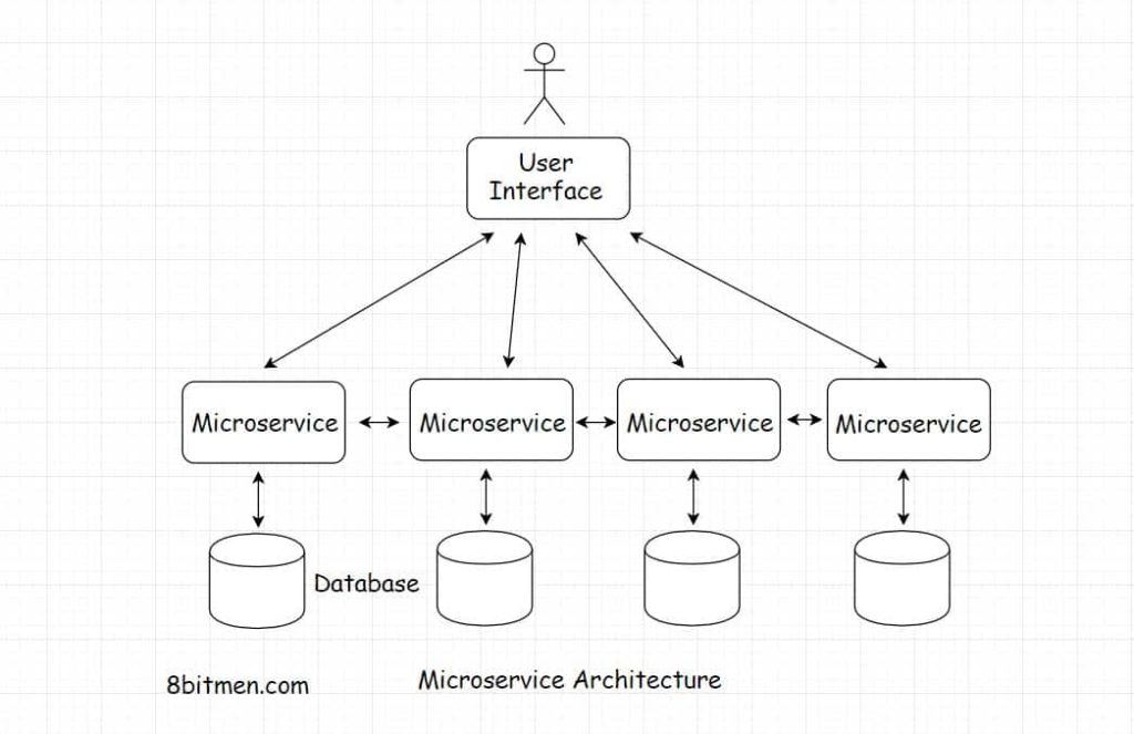 scaleyourapp.com Microservices architecture