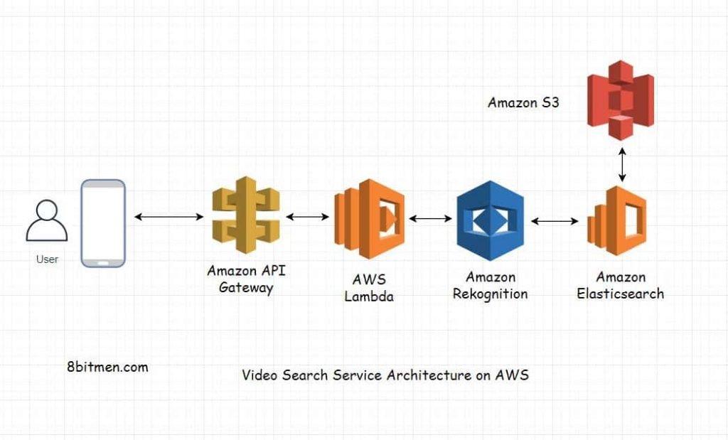 scaleyourapp.com AWS Cloud Computing Architecture Video Search Service Design