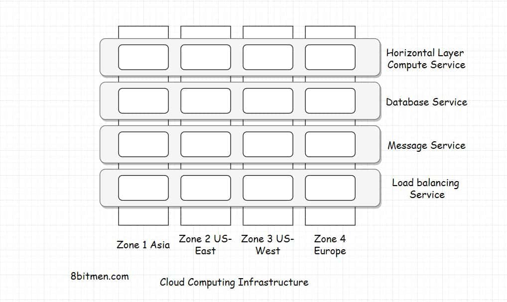 Cloud computing infrastructure architecture