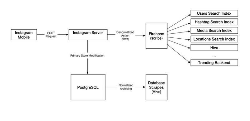 Instagram search architecture scaleyourapp.com