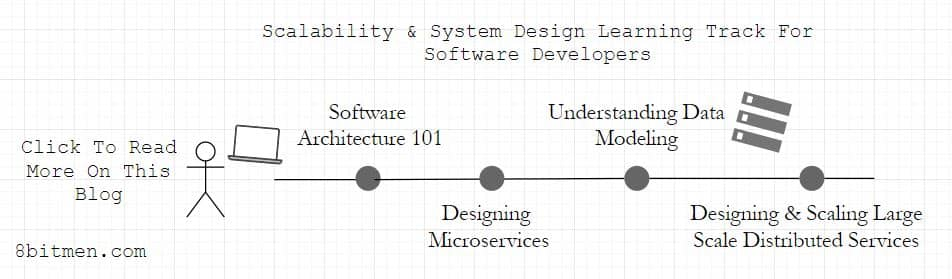 Software architecture system design learning track
