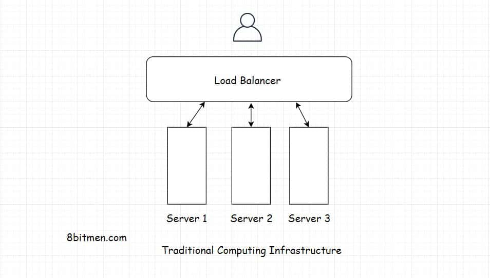 Traditional Computing Architecture scaleyourapp.com