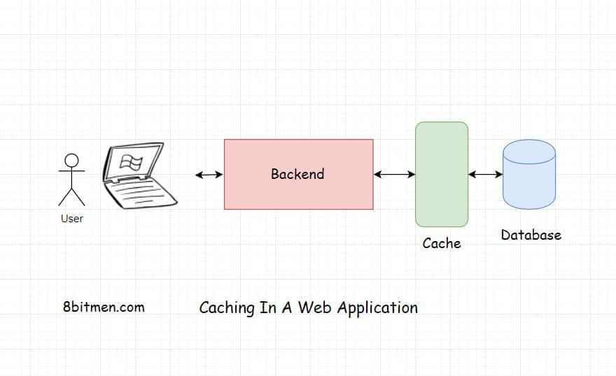 Caching Layer In a Web Application