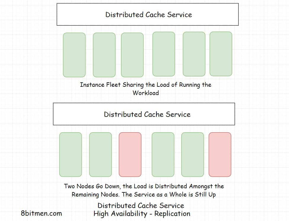 Distributed Cache High Availability Replication