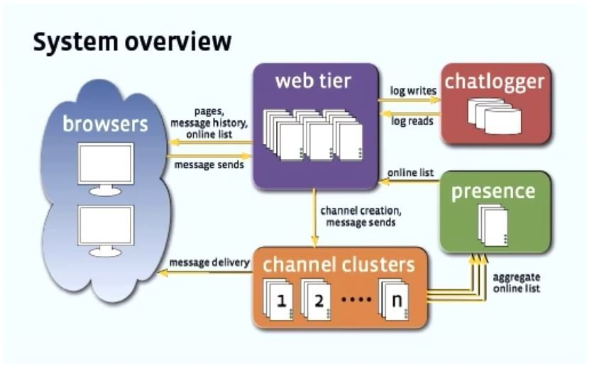 Facebook Messenger Chat Architecture