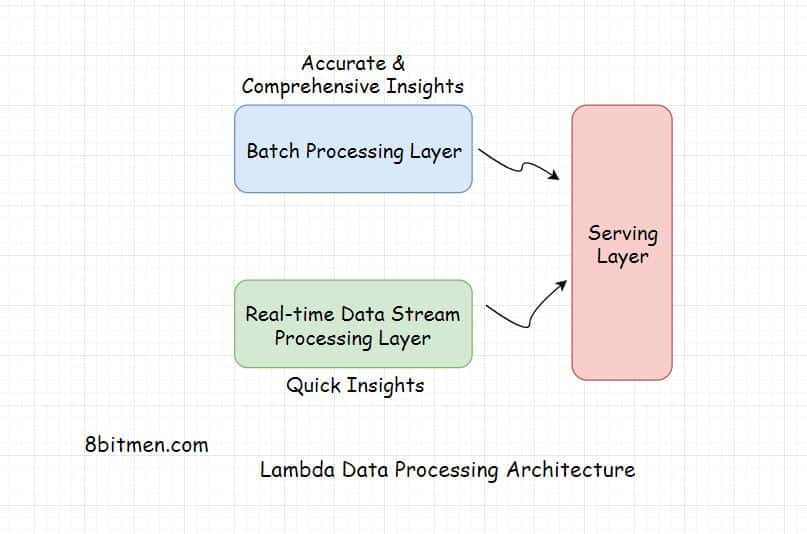 Lambda Data Big Data Processing Architecture