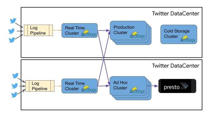 Twitter infrastructure architecture