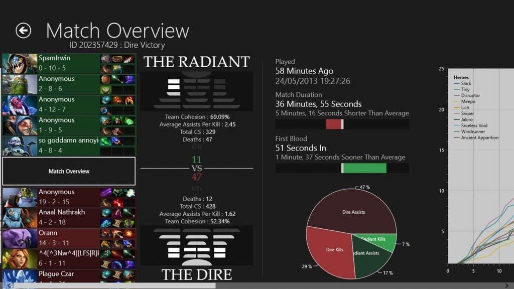 Dota data analytics