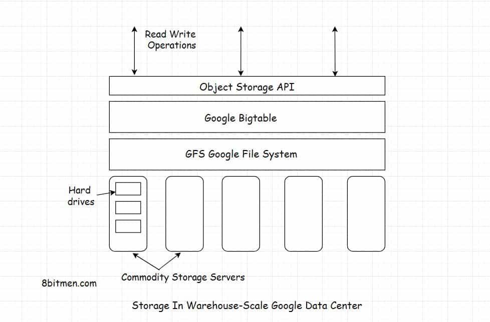 Google data storage infrastructure