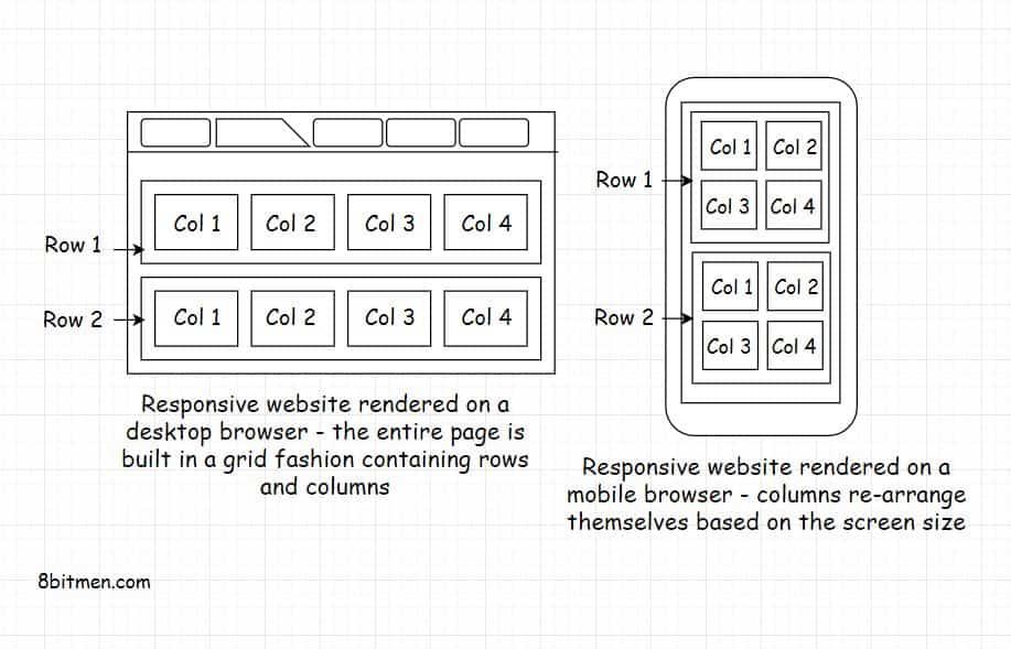 Responsive user interface grid design