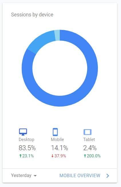 Google Analytics agent type