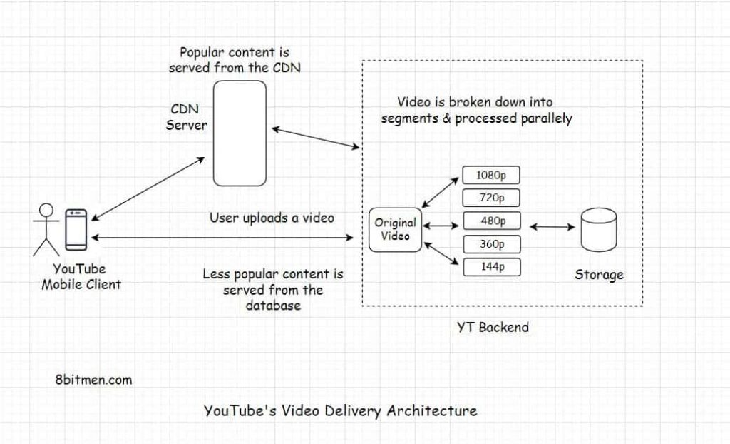 Youtube video delivery architecture